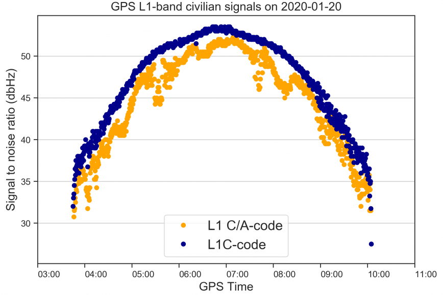 In the picture is a graph on how the new GPS signal L1C is stronger and more robust than old signal L1 C/A.